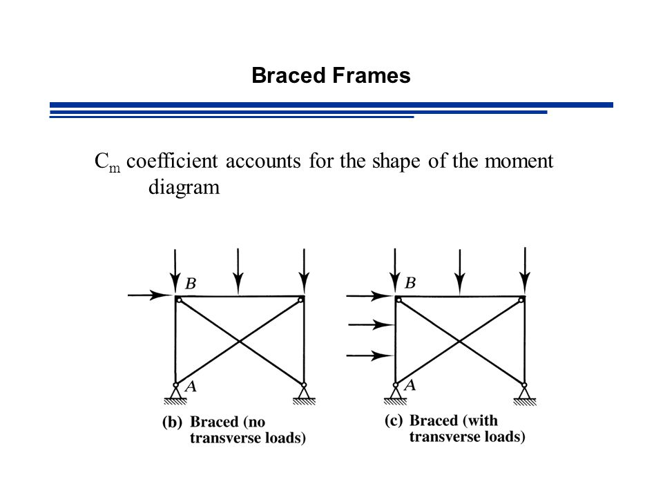 Braced Frames Cm coefficient accounts for the shape of the moment diagram