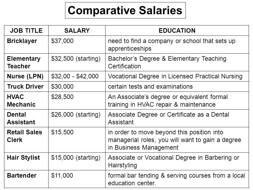Comparative Salaries JOB TITLE SALARY EDUCATION Bricklayer $37,000