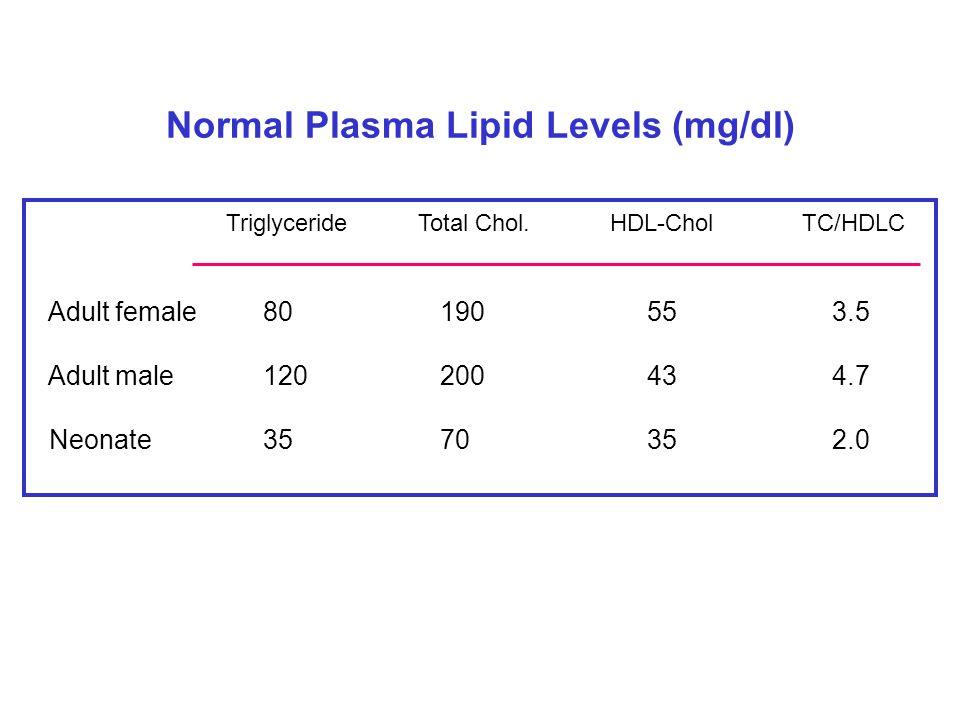 Normal Plasma Lipid Levels (mg/dl)