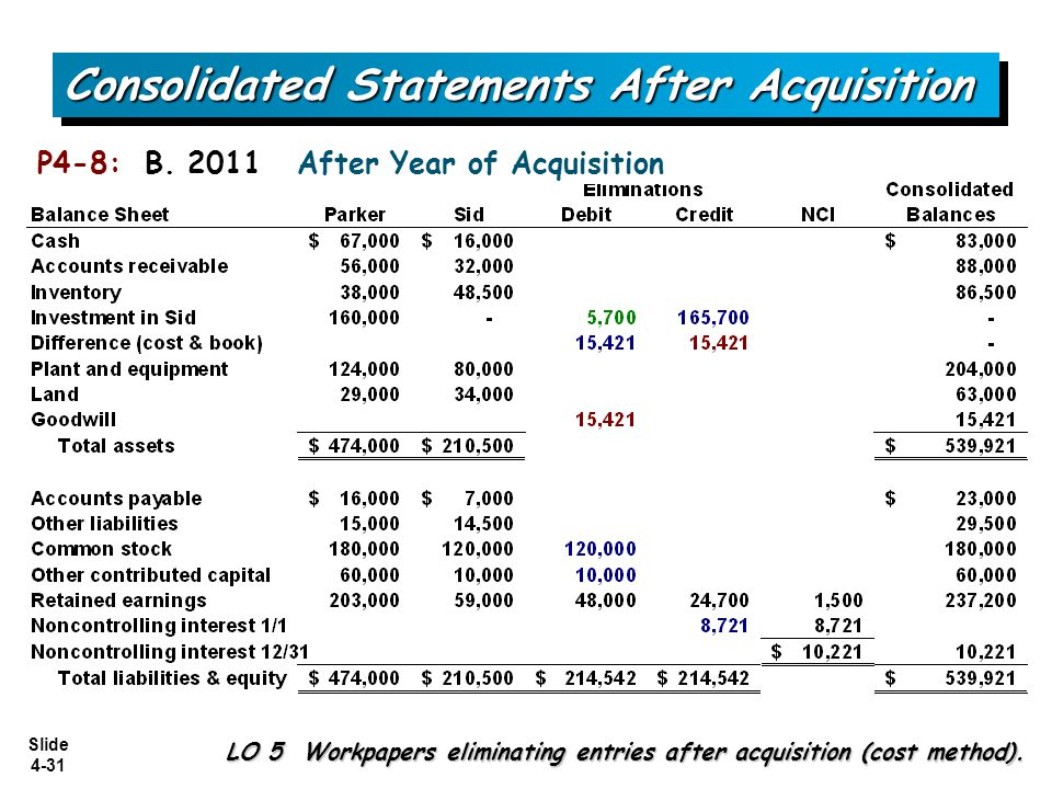 Consolidated Statements After Acquisition