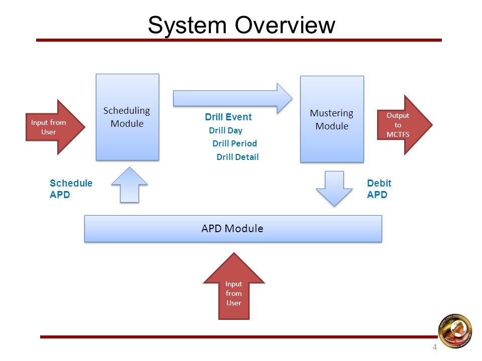 System Overview APD Module Scheduling Module Mustering Module