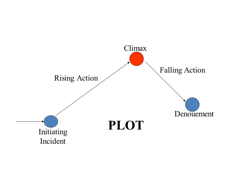 PLOT Climax Falling Action Rising Action Denouement
