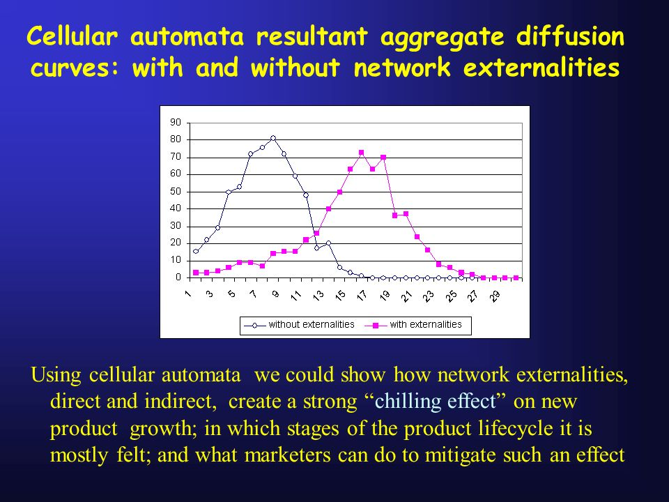 Cellular automata resultant aggregate diffusion curves: with and without network externalities