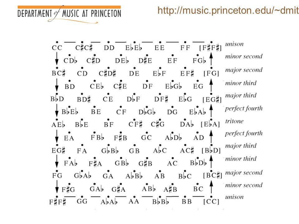 http://music.princeton.edu/~dmitri