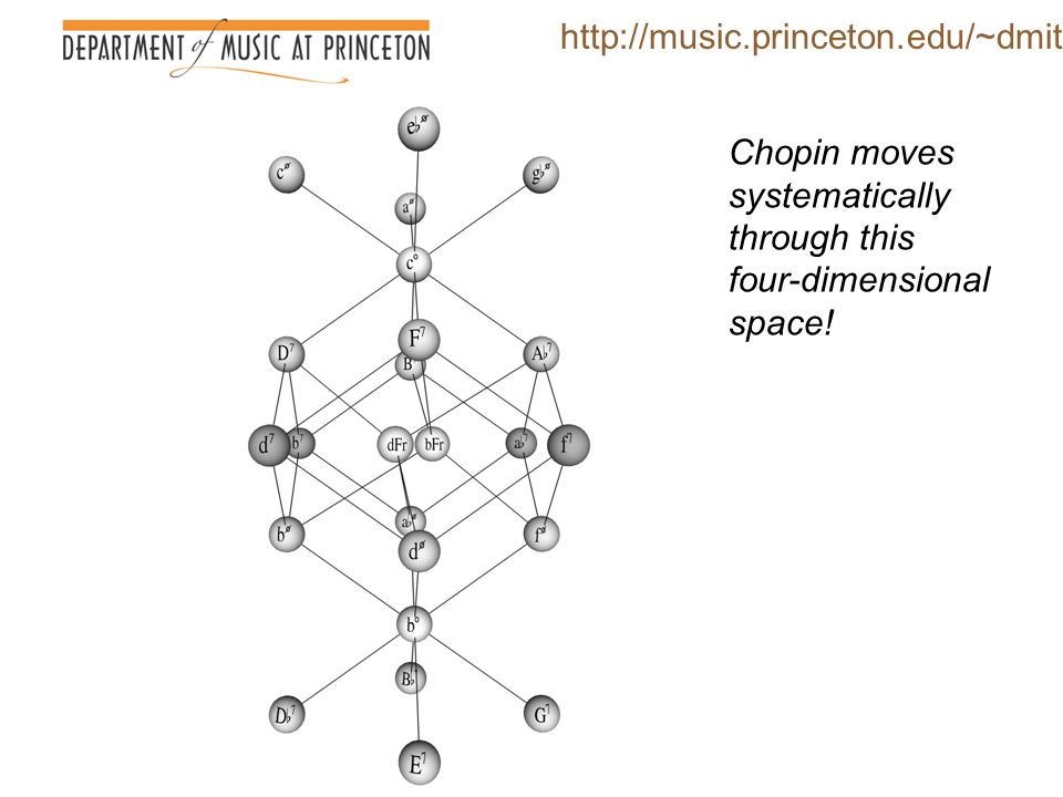 http://music.princeton.edu/~dmitri Chopin moves systematically through this four-dimensional space!