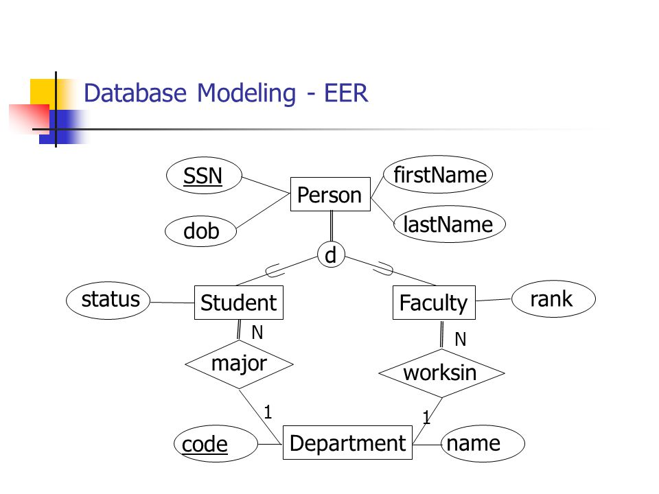 Database Modeling - EER