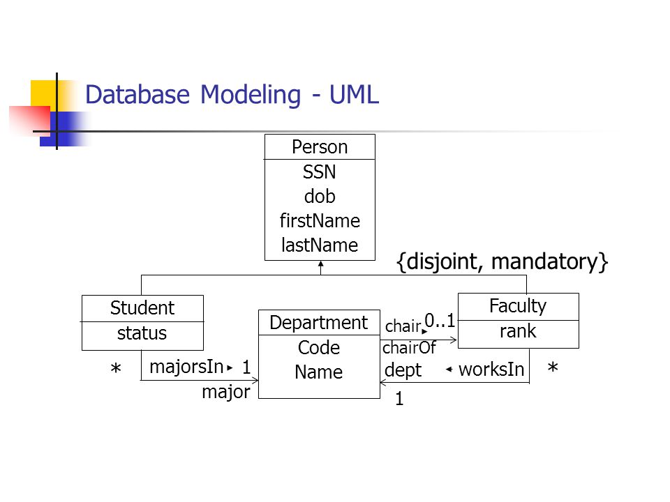 Database Modeling - UML