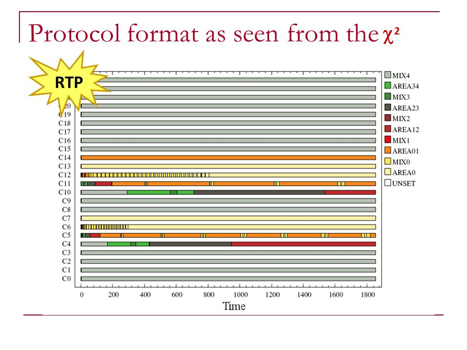 Protocol format as seen from the