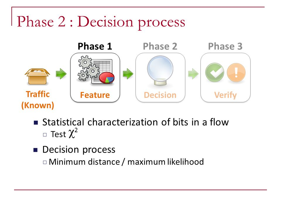 Phase 2 : Decision process