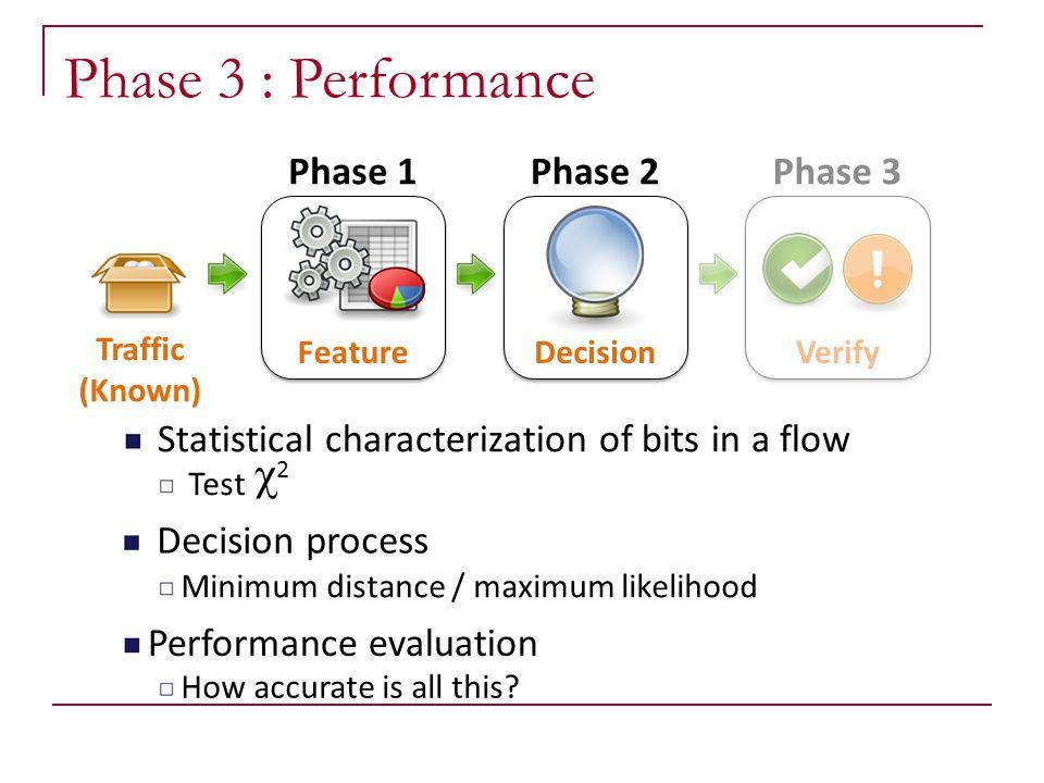 Phase 3 : Performance c Phase 1 Phase 2 Phase 3