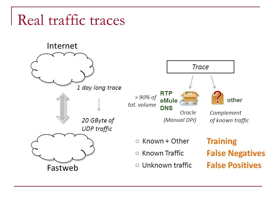 Real traffic traces Internet Training False Negatives False Positives