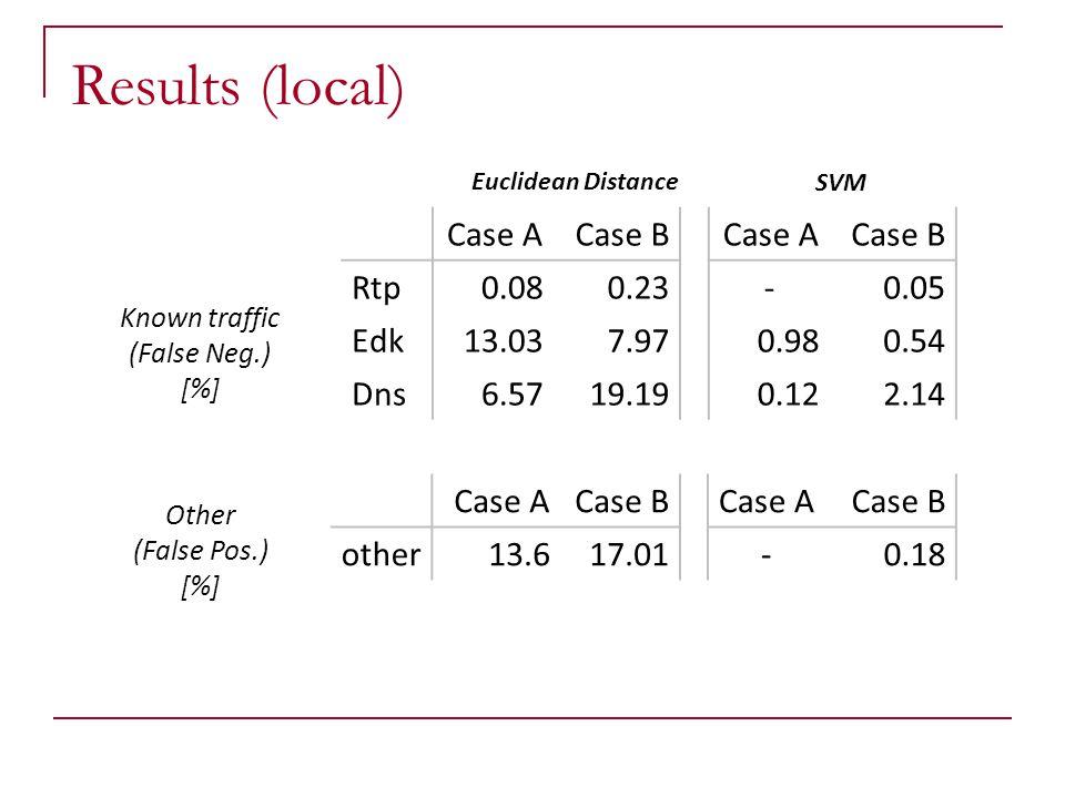 Results (local) Case A Case B Rtp 0.08 0.23 Edk 13.03 7.97 Dns 6.57