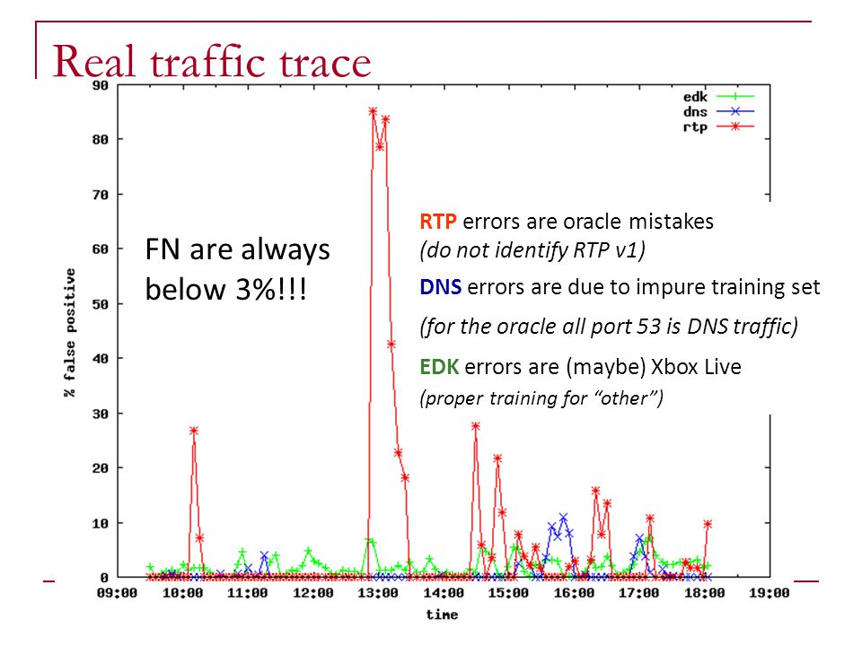 Real traffic trace FN are always below 3%!!!