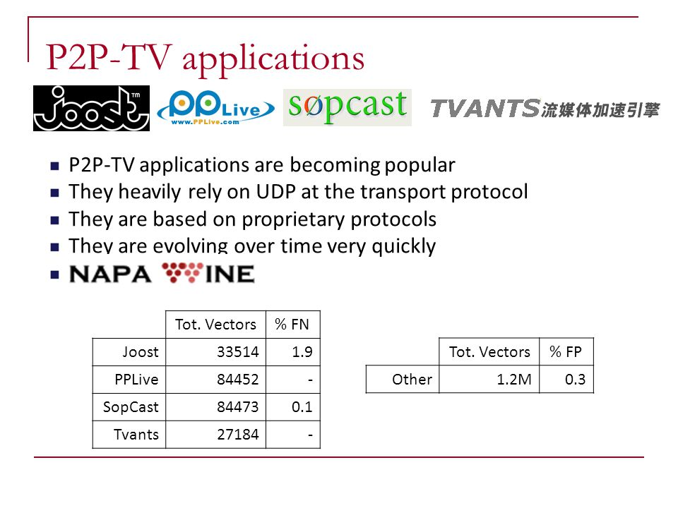 P2P-TV applications P2P-TV applications are becoming popular