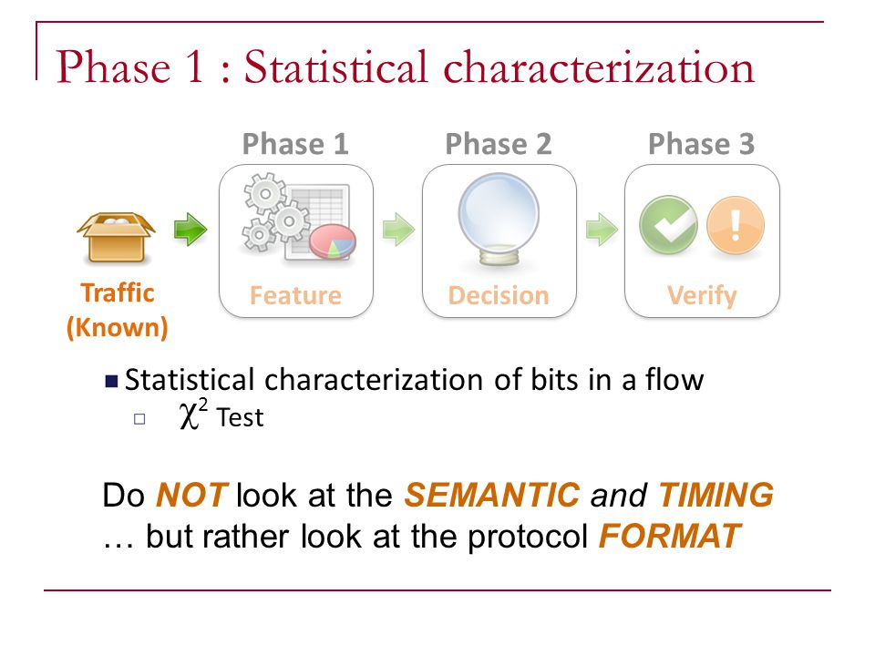 Phase 1 : Statistical characterization