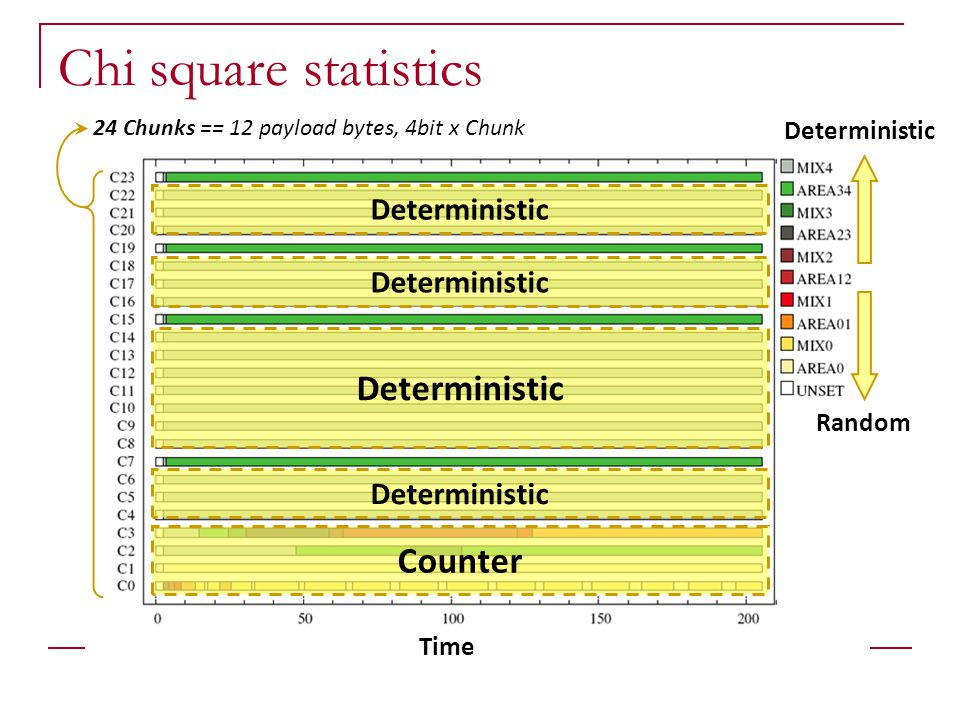 Chi square statistics Deterministic Counter Deterministic