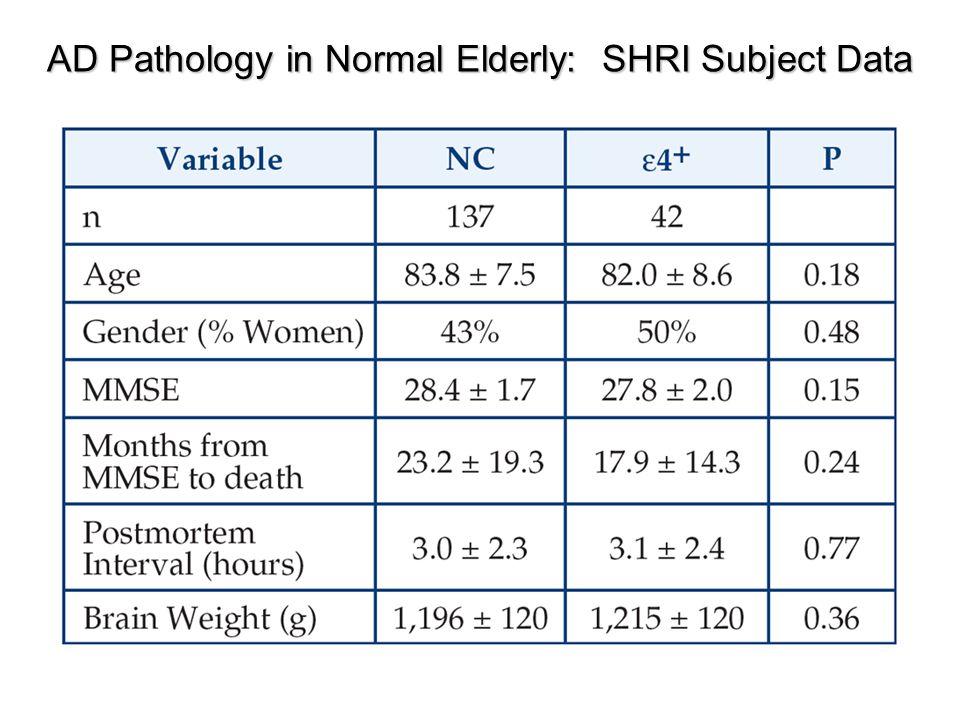 AD Pathology in Normal Elderly: SHRI Subject Data
