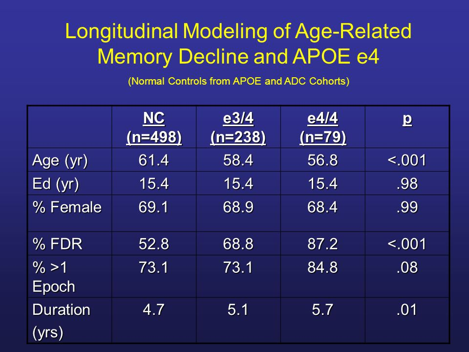 Longitudinal Modeling of Age-Related Memory Decline and APOE e4