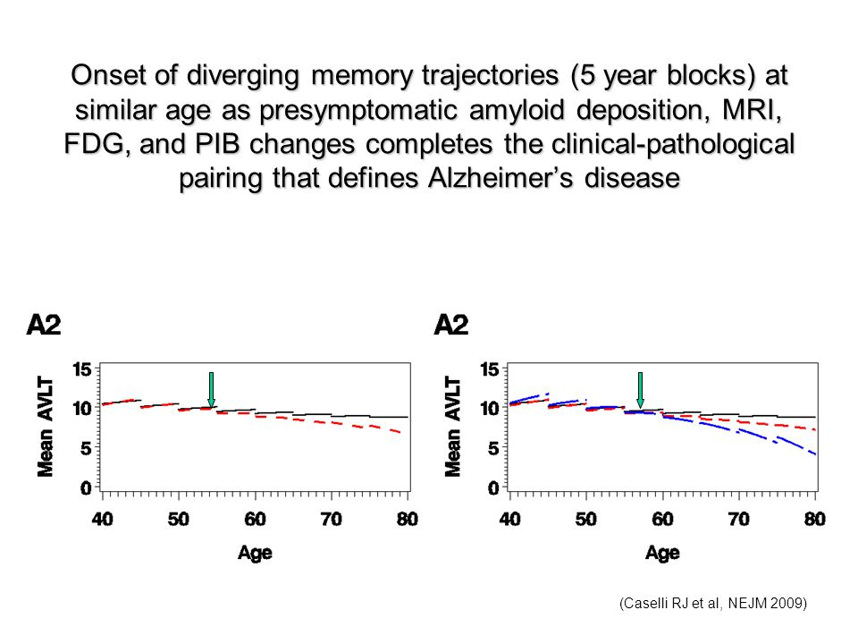 Onset of diverging memory trajectories (5 year blocks) at similar age as presymptomatic amyloid deposition, MRI, FDG, and PIB changes completes the clinical-pathological pairing that defines Alzheimer's disease