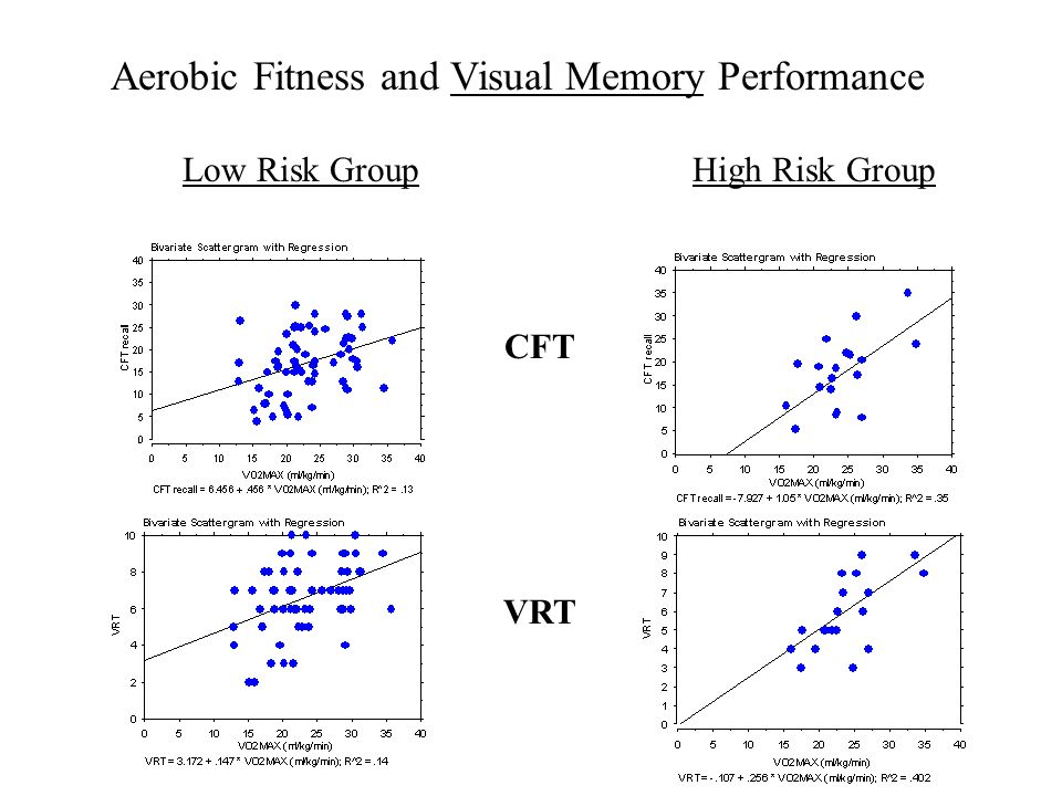 Aerobic Fitness and Visual Memory Performance