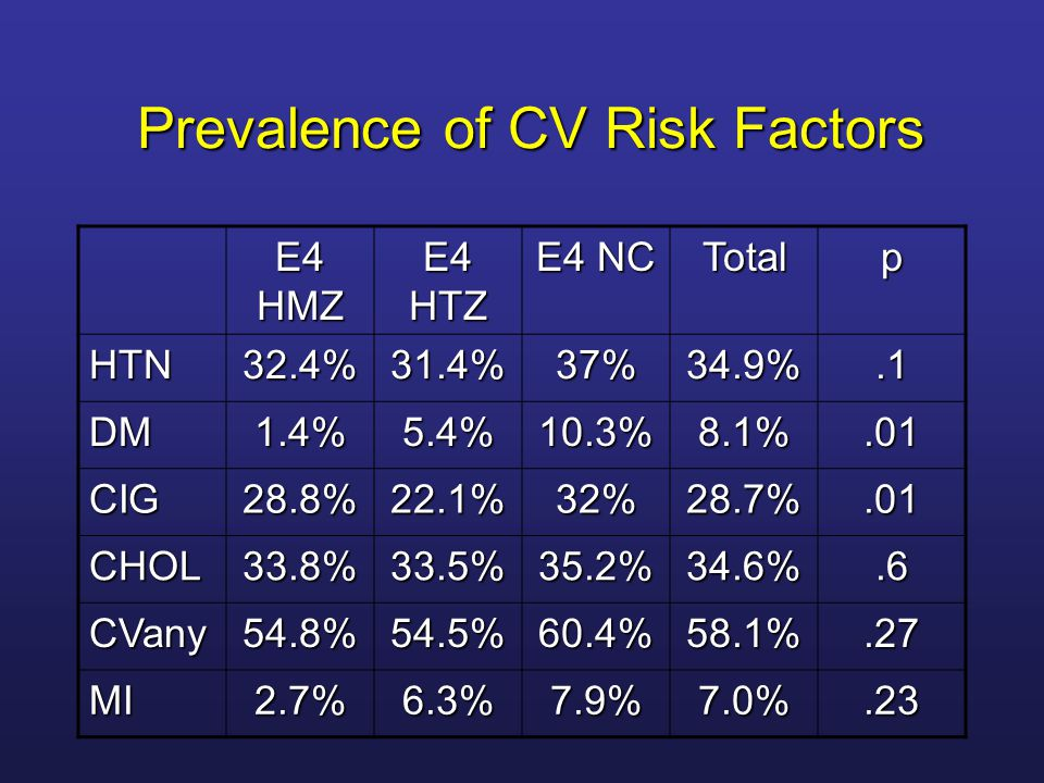 Prevalence of CV Risk Factors
