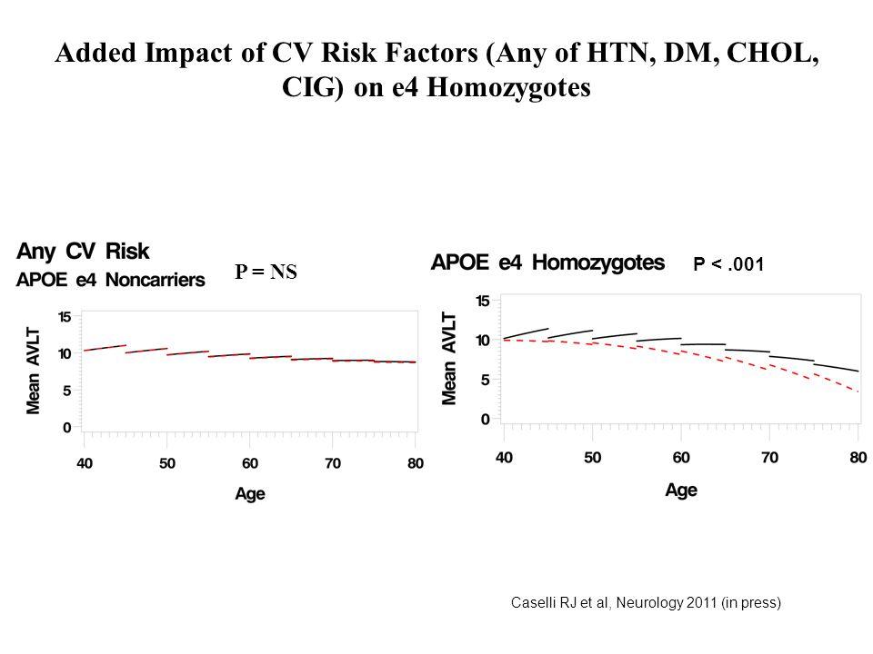 Added Impact of CV Risk Factors (Any of HTN, DM, CHOL, CIG) on e4 Homozygotes