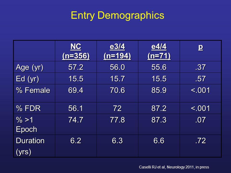 Entry Demographics NC (n=356) e3/4 (n=194) e4/4 (n=71) p Age (yr) 57.2