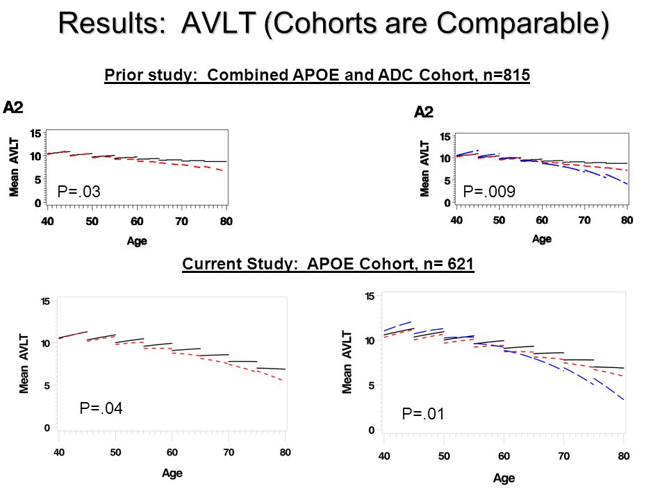 Results: AVLT (Cohorts are Comparable)