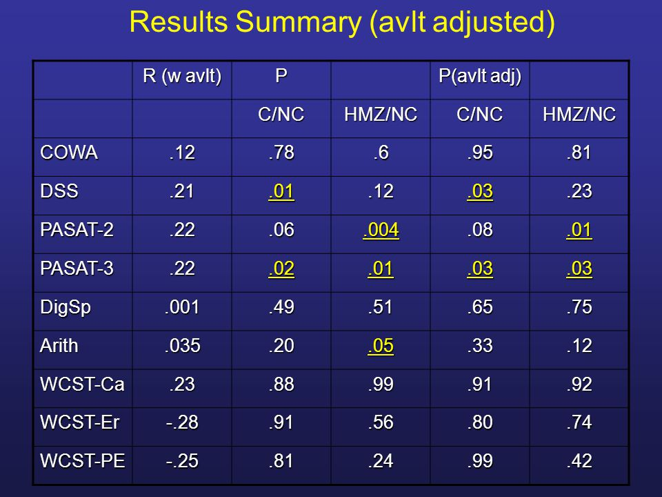 Results Summary (avlt adjusted)