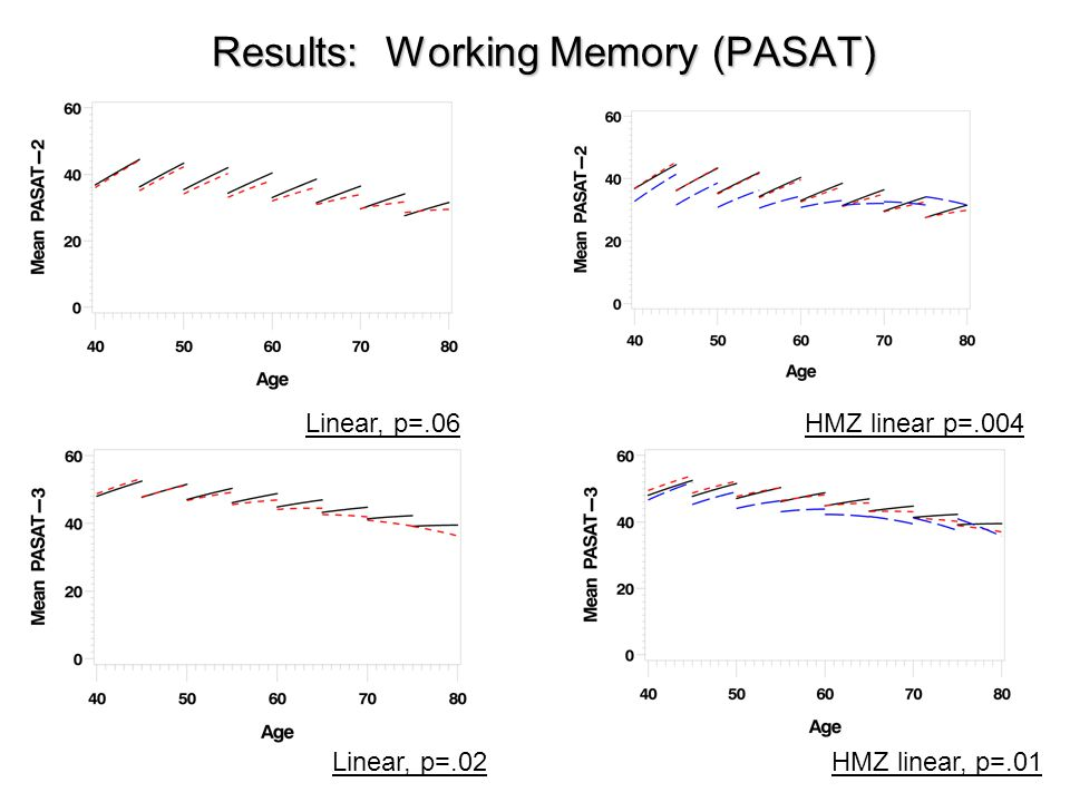 Results: Working Memory (PASAT)