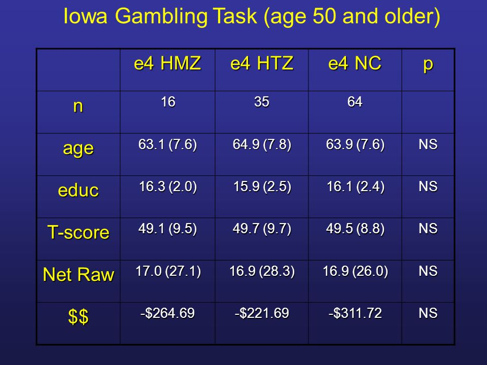 Iowa Gambling Task (age 50 and older)