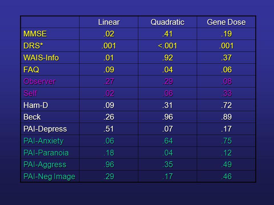 Linear Quadratic. Gene Dose. MMSE. .02. .41. .19. DRS* .001. <.001. WAIS-Info. .01. .92.