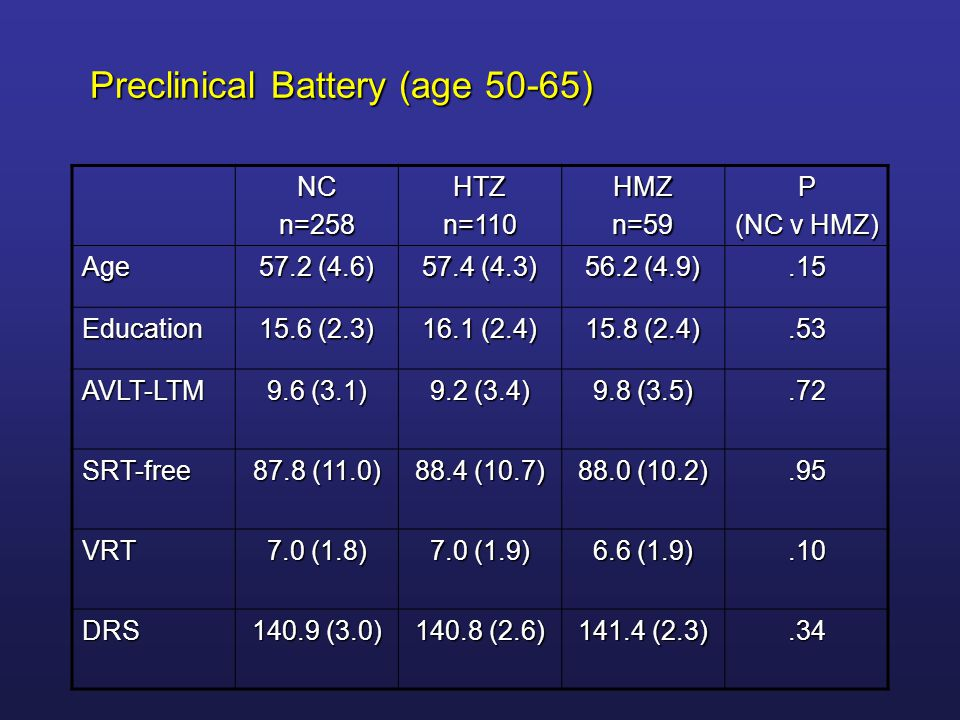 Preclinical Battery (age 50-65)