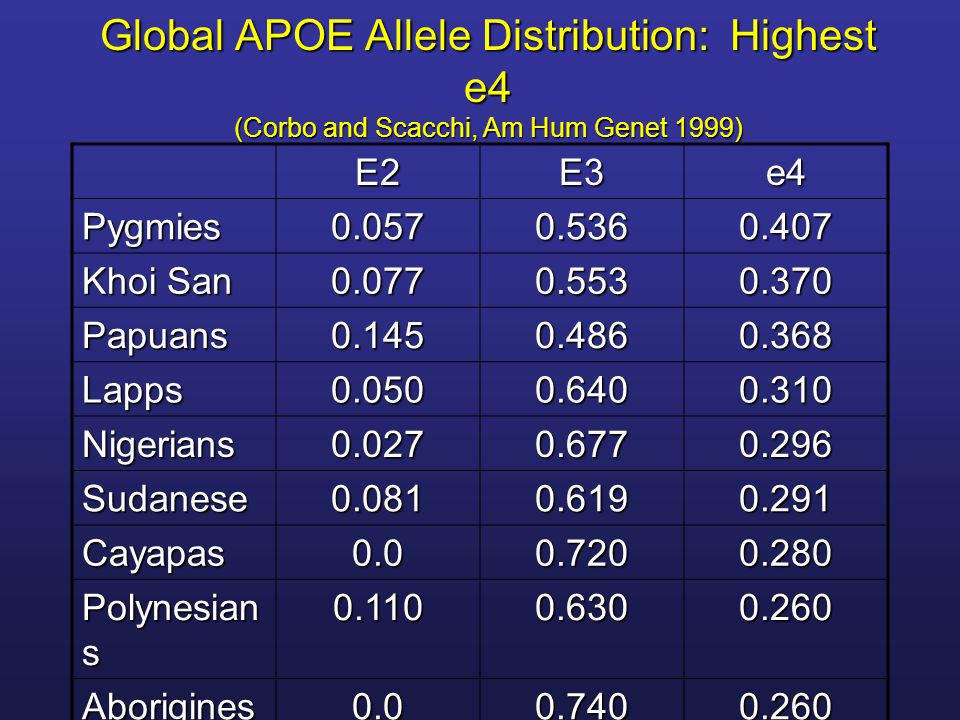 Global APOE Allele Distribution: Highest e4 (Corbo and Scacchi, Am Hum Genet 1999)