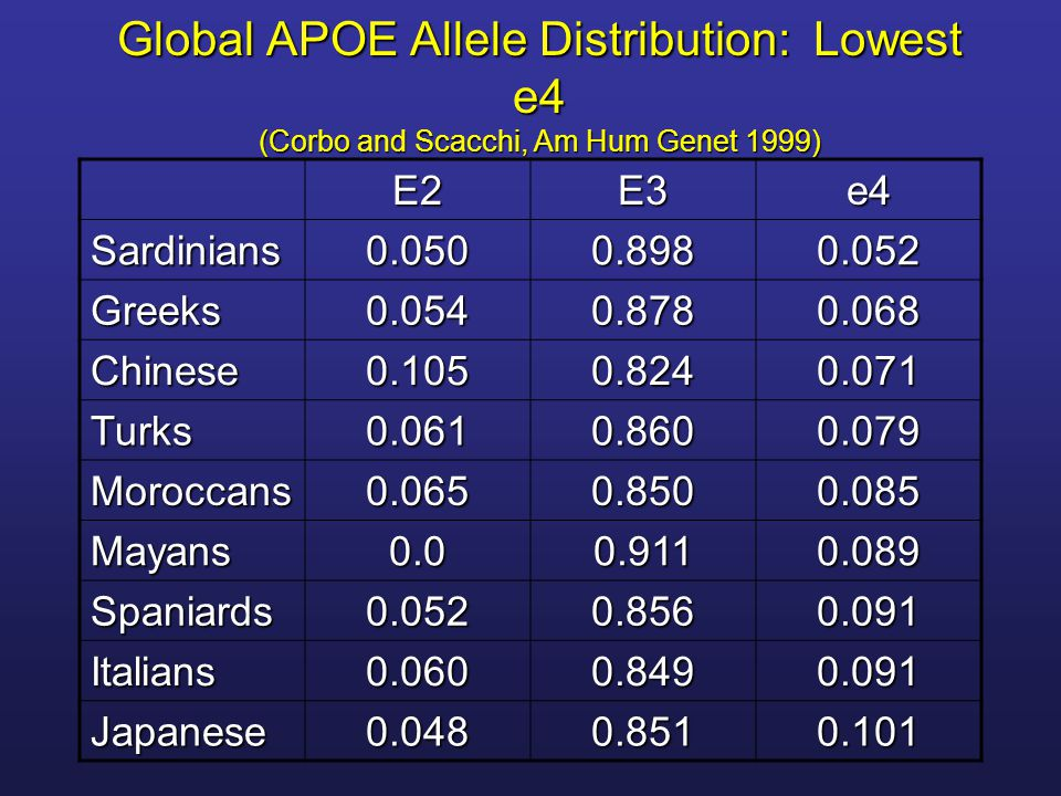Global APOE Allele Distribution: Lowest e4 (Corbo and Scacchi, Am Hum Genet 1999)