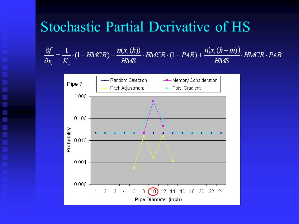 Stochastic Partial Derivative of HS
