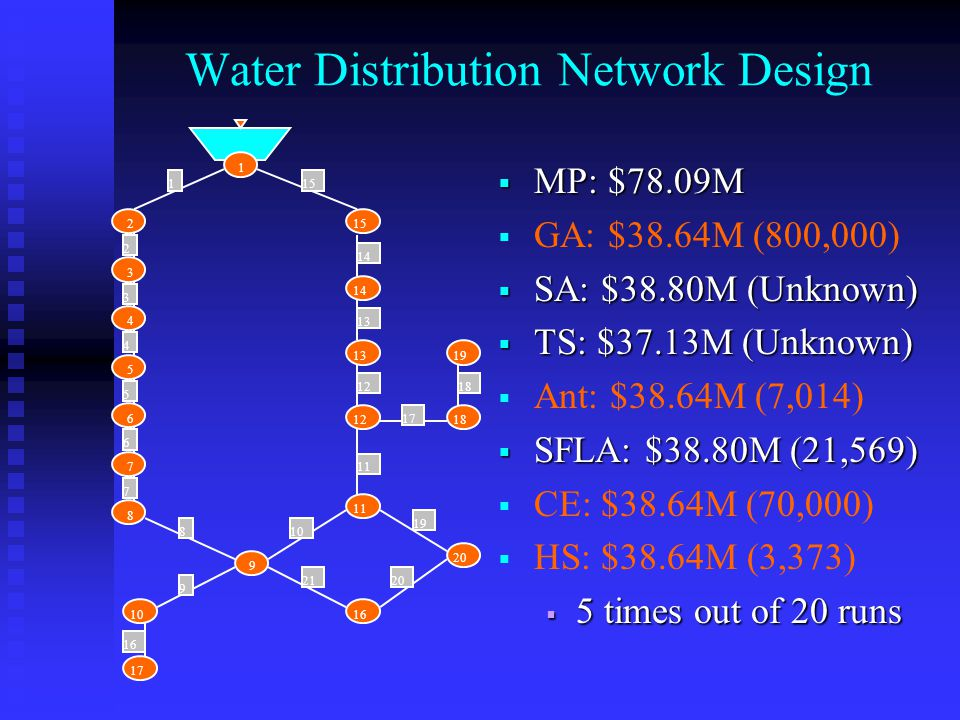 Water Distribution Network Design