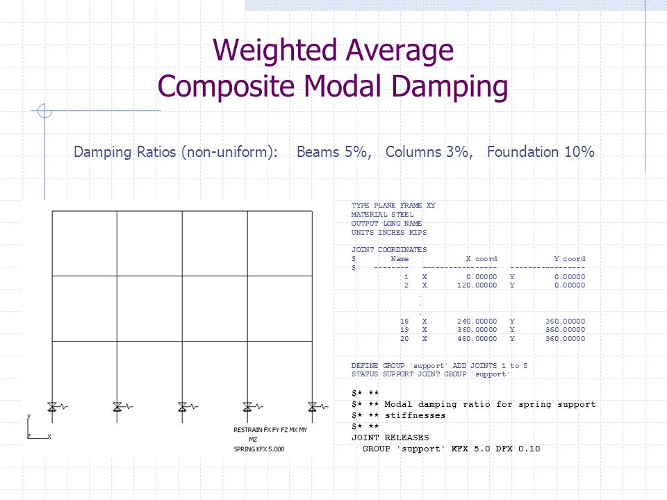 Weighted Average Composite Modal Damping