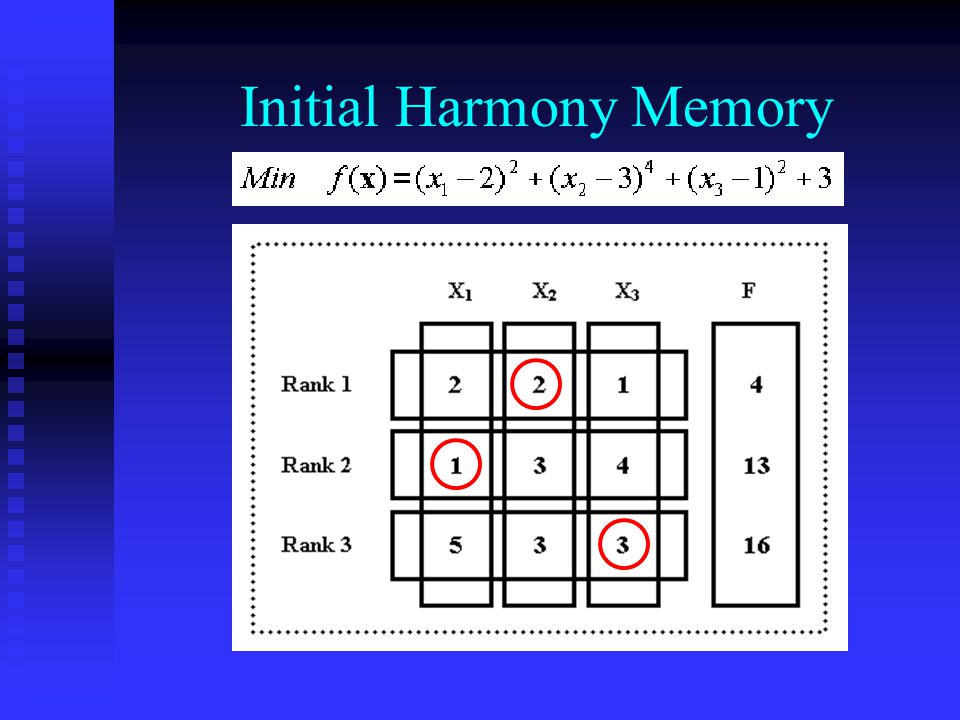 Initial Harmony Memory