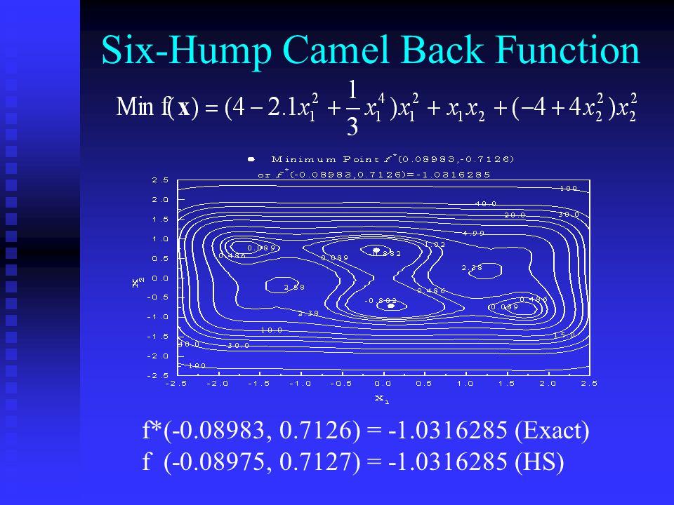Six-Hump Camel Back Function