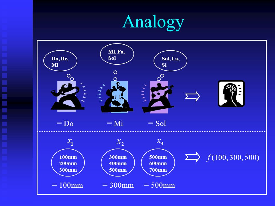 Analogy = Do = Mi = Sol = 100mm = 300mm = 500mm f (100, 300, 500)