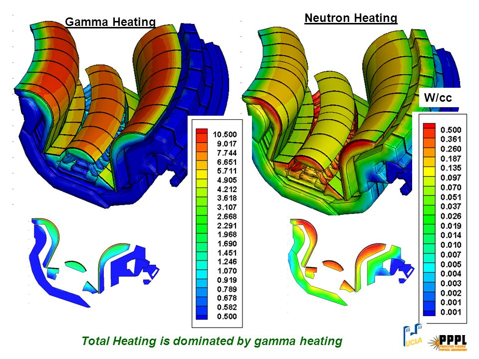 Neutron Heating Gamma Heating W/cc Total Heating is dominated by gamma heating