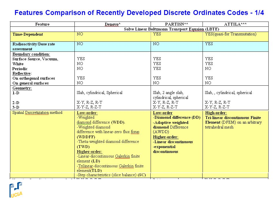 Features Comparison of Recently Developed Discrete Ordinates Codes - 1/4