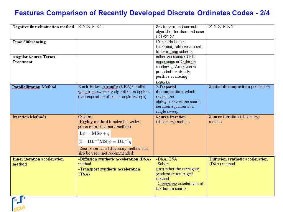 Features Comparison of Recently Developed Discrete Ordinates Codes - 2/4