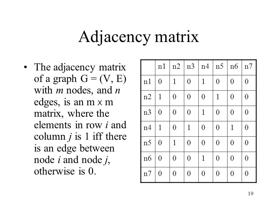 Adjacency matrix