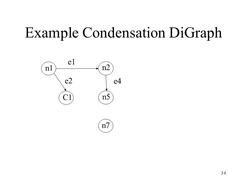 Example Condensation DiGraph