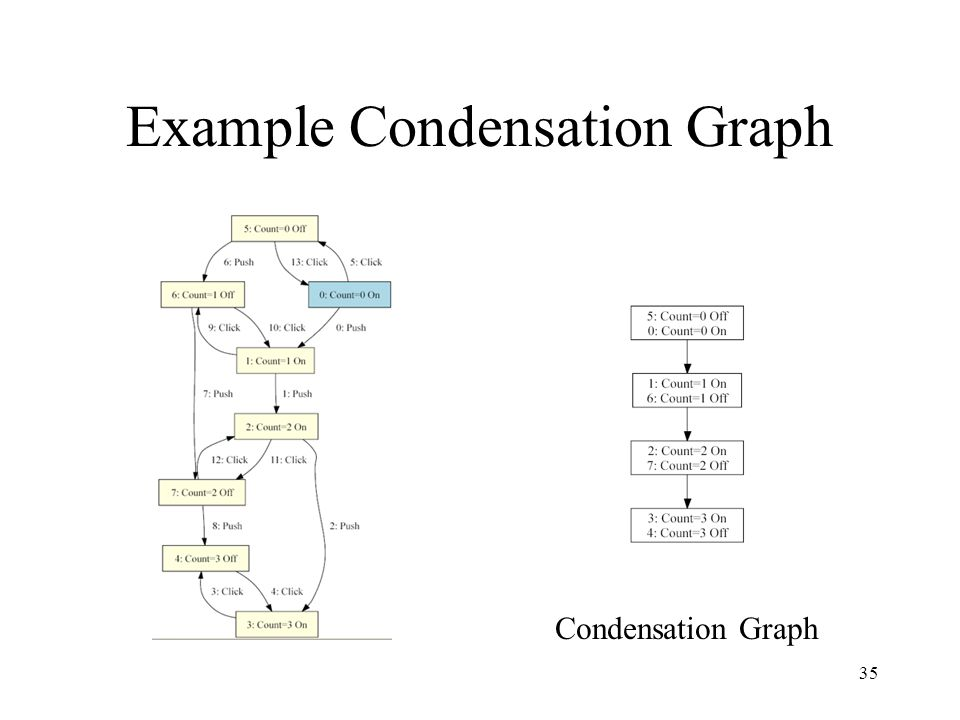 Example Condensation Graph