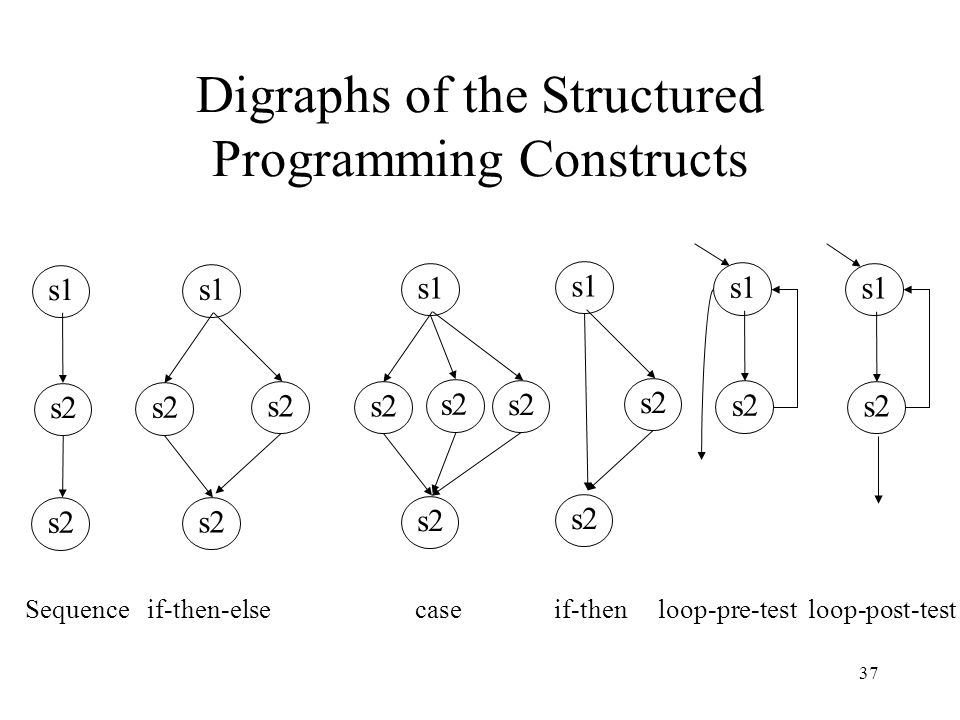 Digraphs of the Structured Programming Constructs