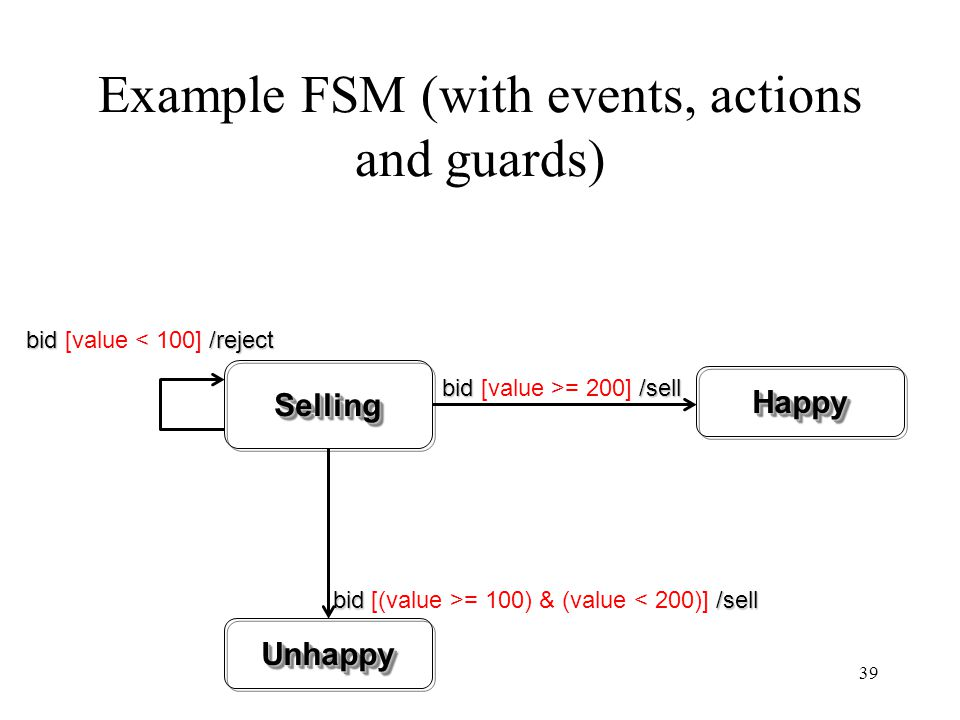 Example FSM (with events, actions and guards)