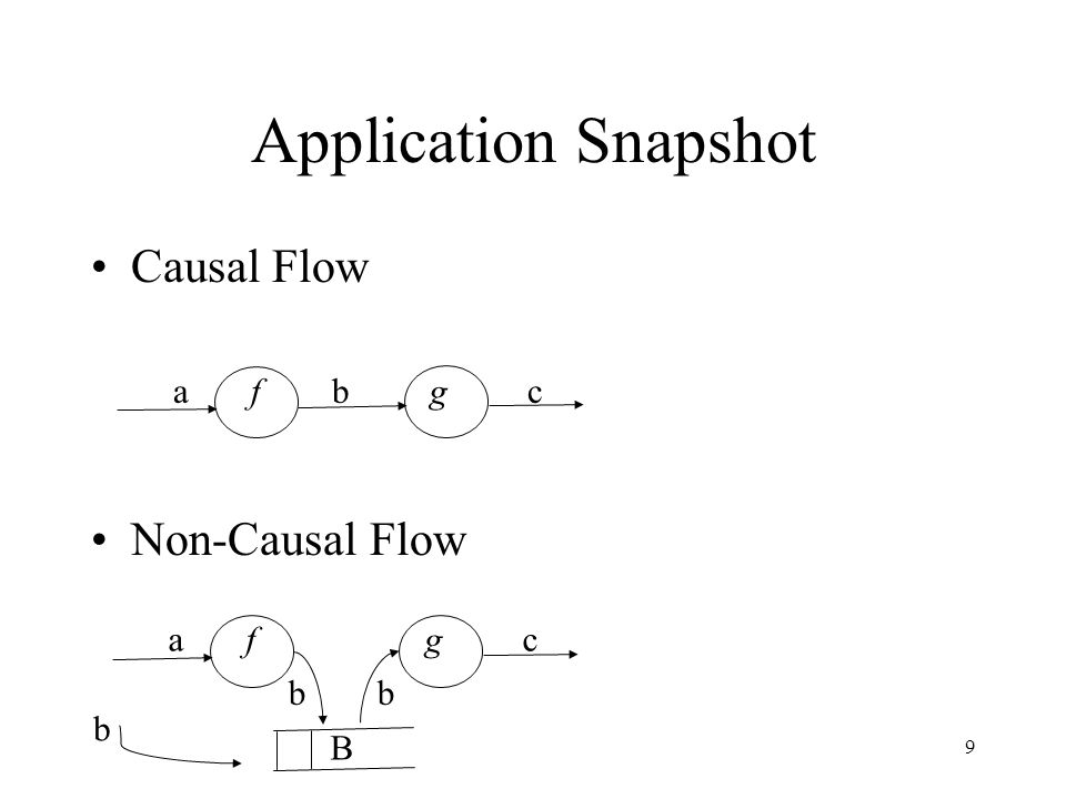 Application Snapshot Causal Flow Non-Causal Flow a f b g c a f g c b b